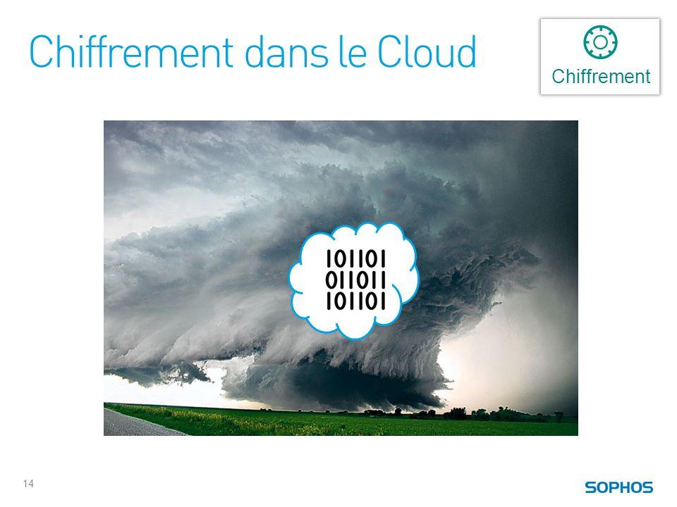Chiffrement dans le Cloud