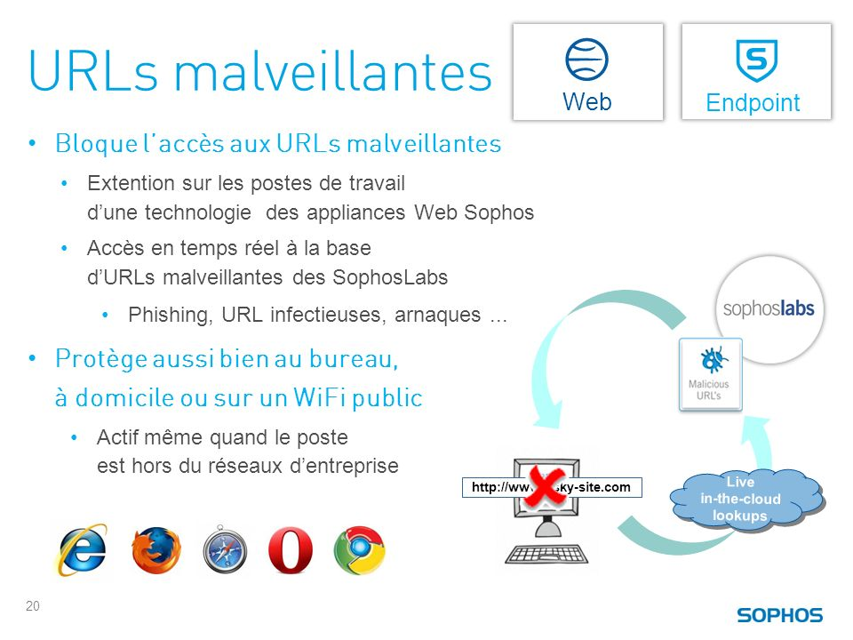 URLs malveillantes Protection Web