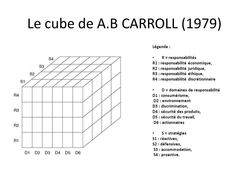 Le cube de A.B CARROLL (1979) Légende : R = responsabilités