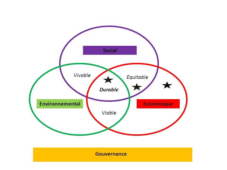 Social Vivable Equitable Durable Environnemental Economique Viable Gouvernance