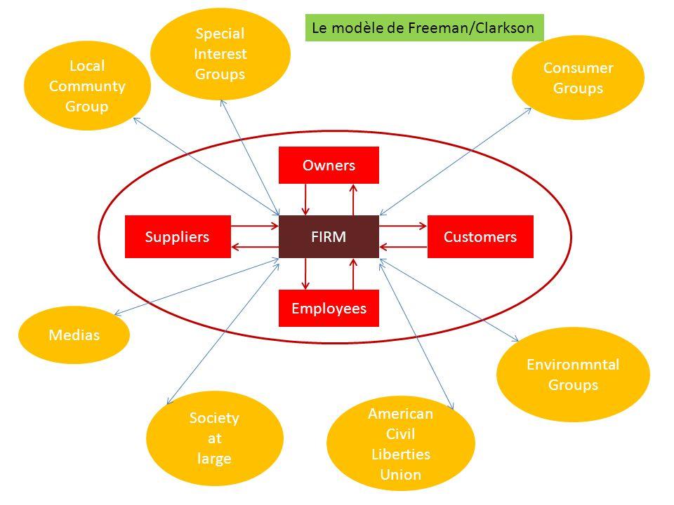 Special Interest. Groups. Le modèle de Freeman/Clarkson. Consumer. Groups. Local Communty Group.