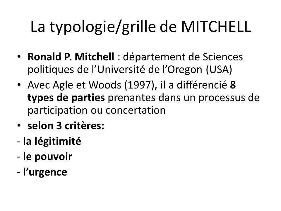 La typologie/grille de MITCHELL