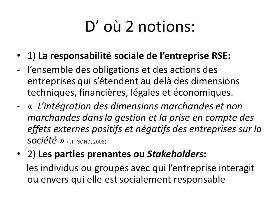 D' où 2 notions: 1) La responsabilité sociale de l'entreprise RSE: