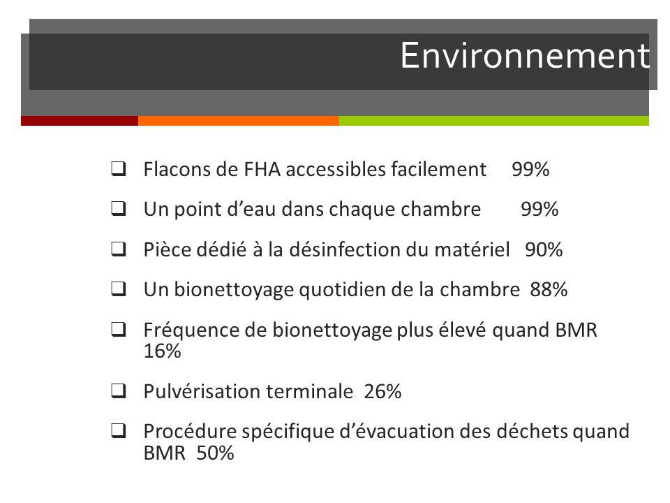 Environnement Flacons de FHA accessibles facilement 99%