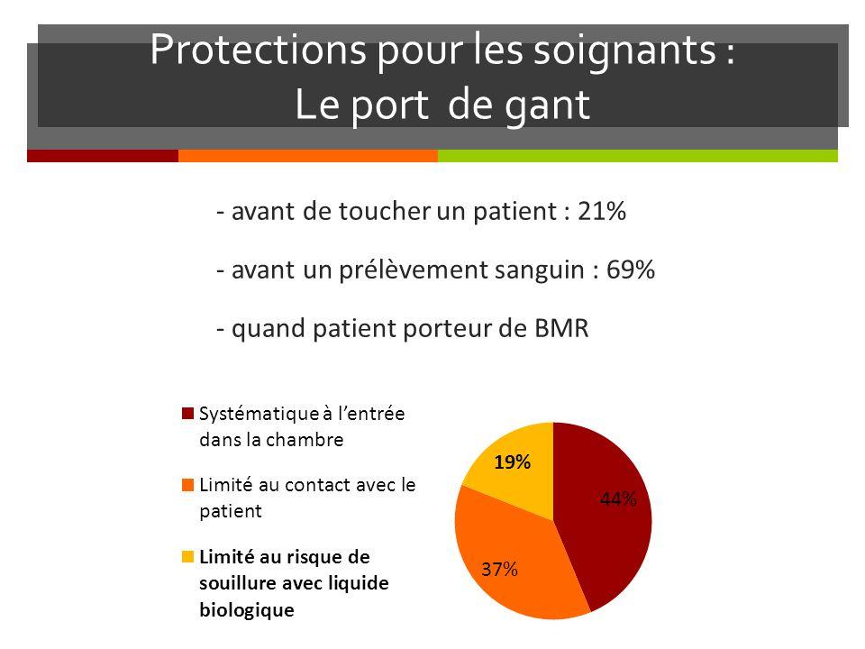 Protections pour les soignants : Le port de gant