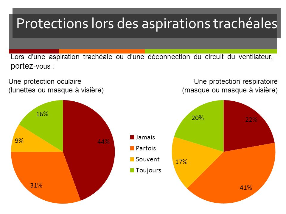 Protections lors des aspirations trachéales
