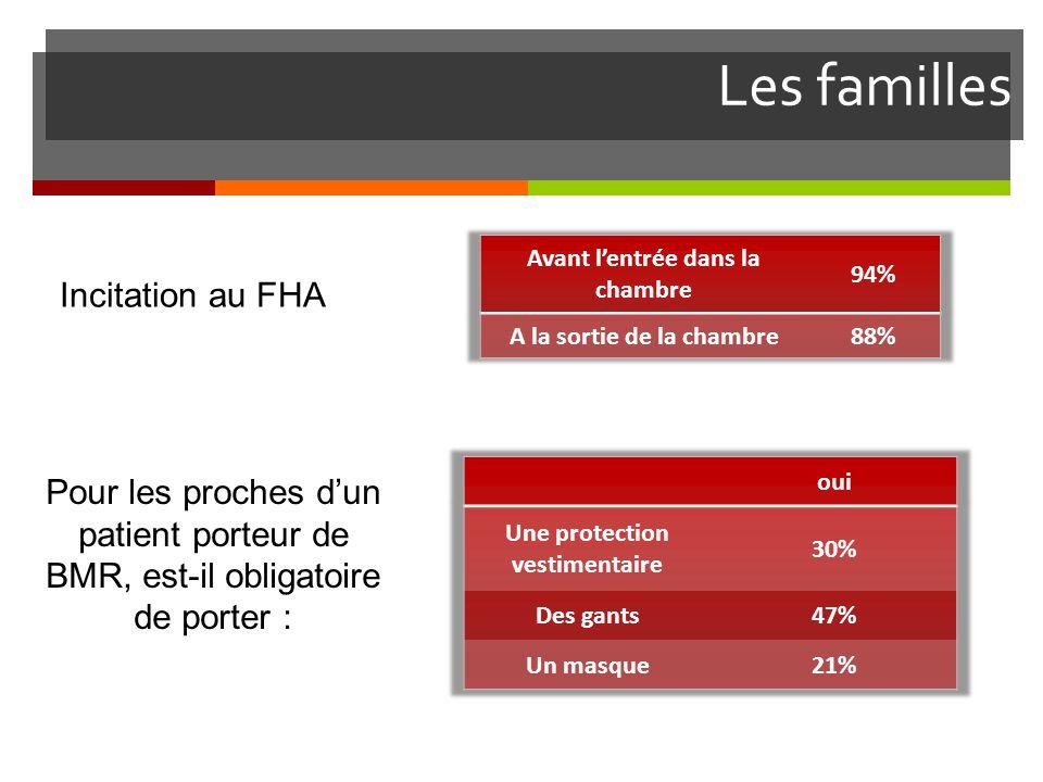 Les familles Incitation au FHA