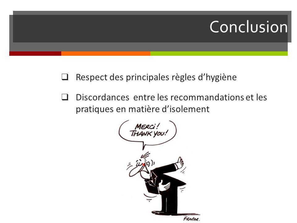 Conclusion Respect des principales règles d'hygiène