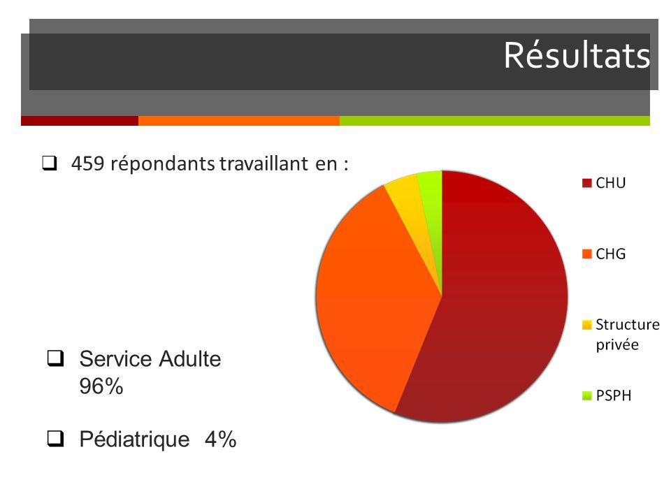 Résultats 459 répondants travaillant en : Service Adulte 96%