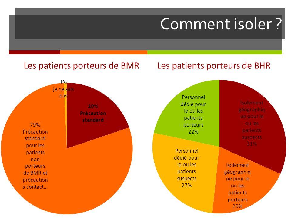 Comment isoler Les patients porteurs de BMR