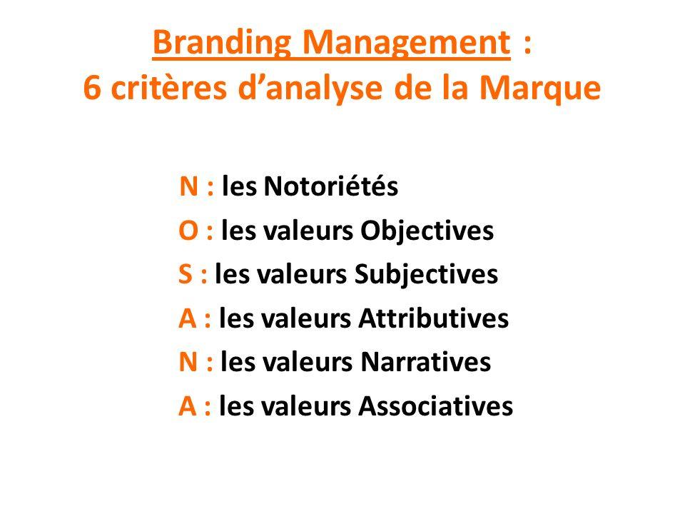 Branding Management : 6 critères d'analyse de la Marque