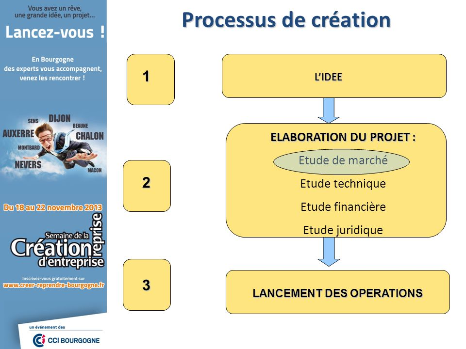 LANCEMENT DES OPERATIONS