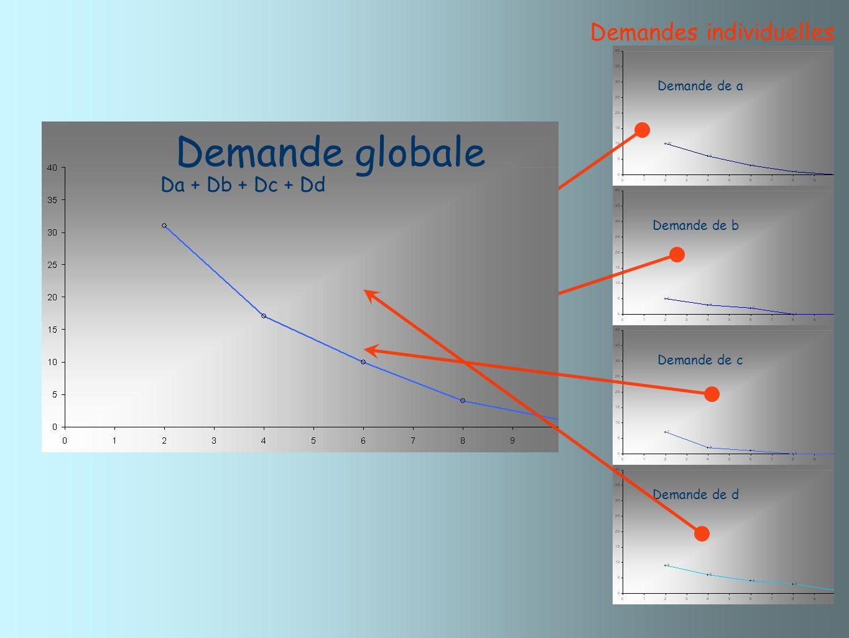 Demande globale Demandes individuelles Da + Db + Dc + Dd Da + Db