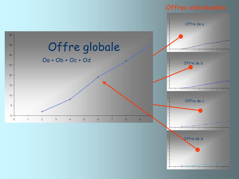 Offre globale Offres individuelles Oa + Ob Oa + Ob + Oc + Od