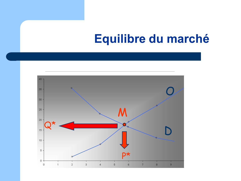 Equilibre du marché O M Q* D P*