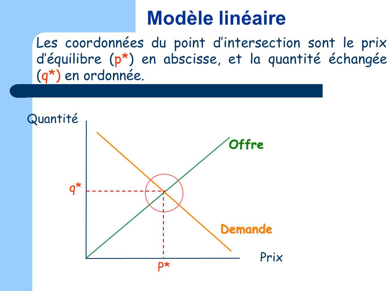 Modèle linéaire Les coordonnées du point d'intersection sont le prix d'équilibre (p*) en abscisse, et la quantité échangée (q*) en ordonnée.