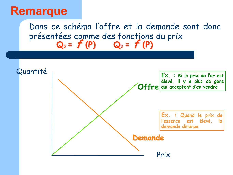 Remarque Dans ce schéma l'offre et la demande sont donc présentées comme des fonctions du prix. QS = f (P) QD = f (P)
