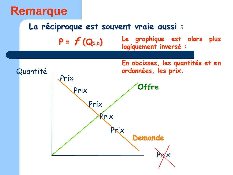 Remarque La réciproque est souvent vraie aussi : P = f (QS,D) Quantité