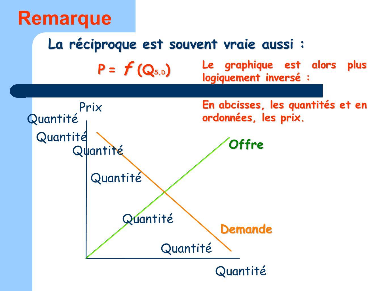 Remarque La réciproque est souvent vraie aussi : P = f (QS,D) Prix