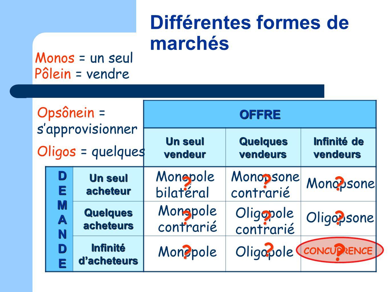Différentes formes de marchés