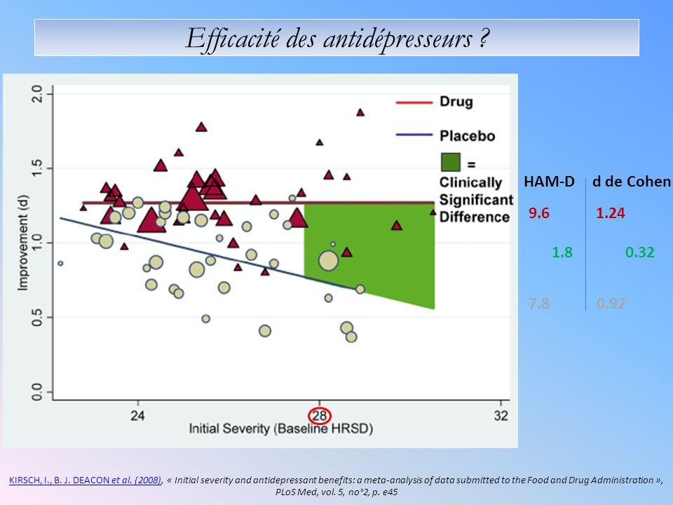 Efficacité des antidépresseurs