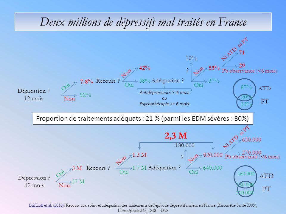 Deux millions de dépressifs mal traités en France