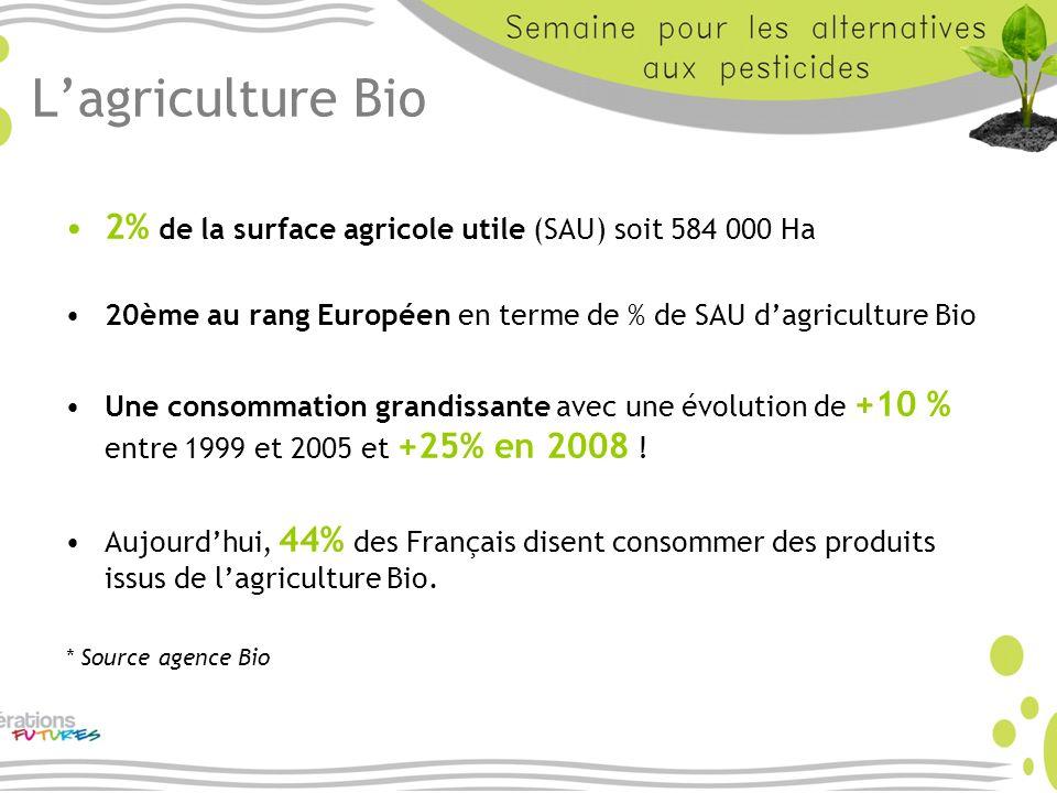 L'agriculture Bio 2% de la surface agricole utile (SAU) soit 584 000 Ha. 20ème au rang Européen en terme de % de SAU d'agriculture Bio.