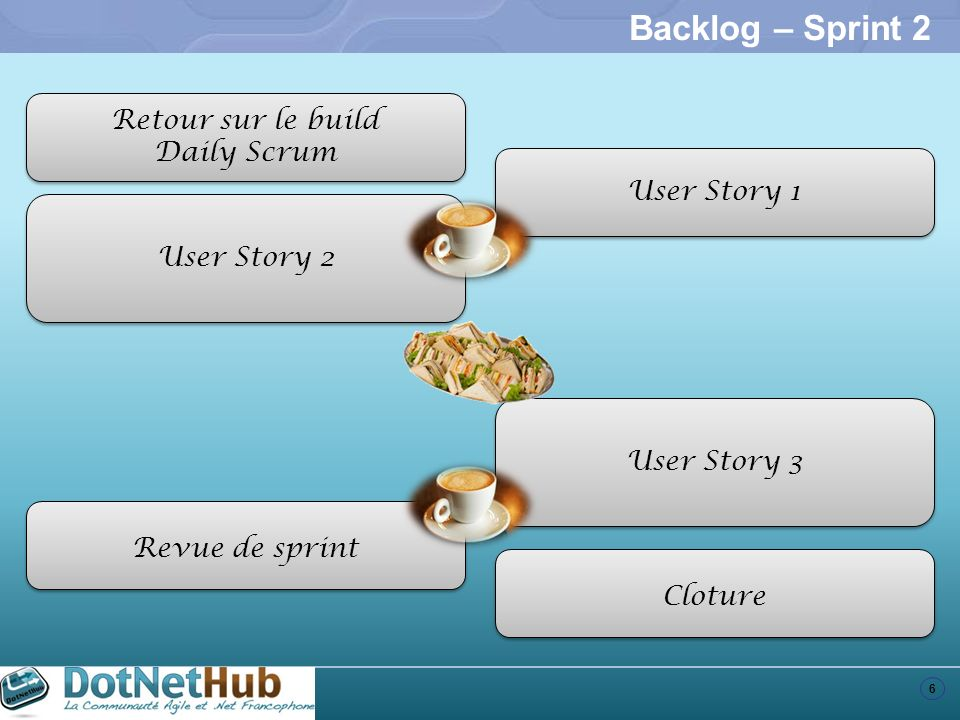 Backlog – Sprint 2 Retour sur le build Daily Scrum User Story 1