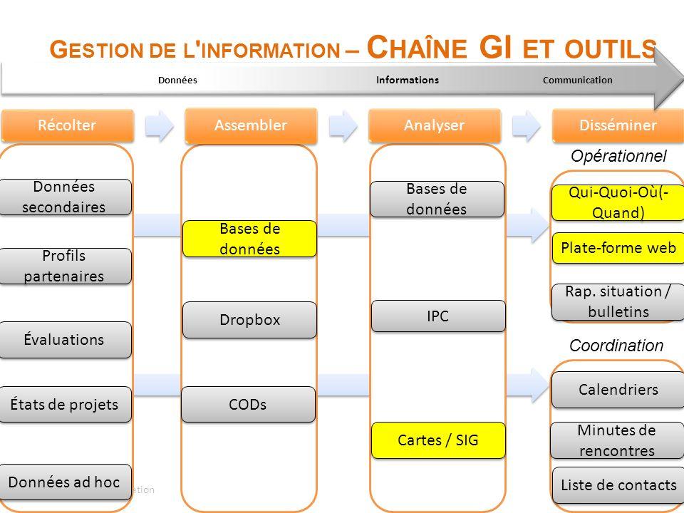Gestion de l information – Chaîne GI et outils