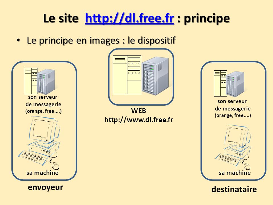 Le site http://dl.free.fr : principe