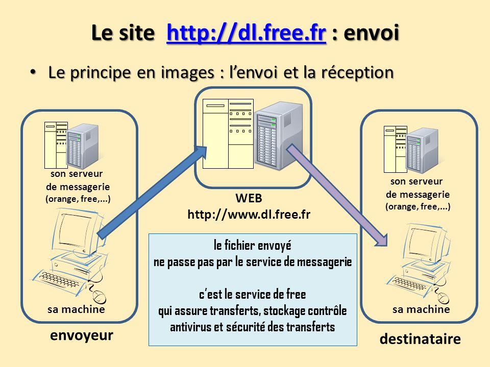 Le site http://dl.free.fr : envoi