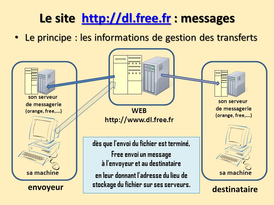 Le site http://dl.free.fr : messages