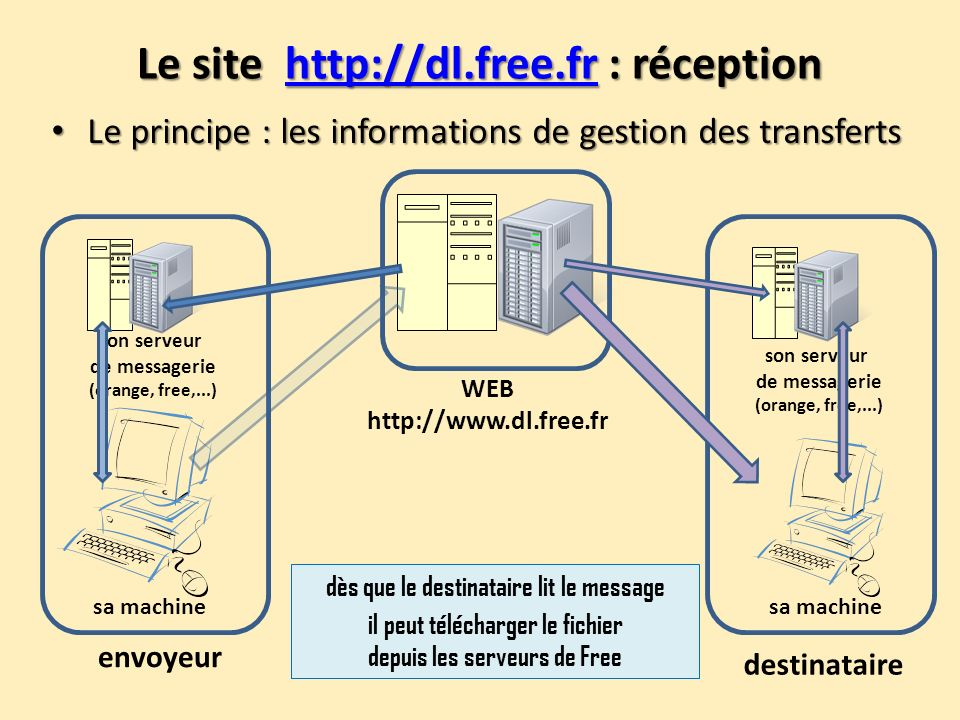 Le site http://dl.free.fr : réception