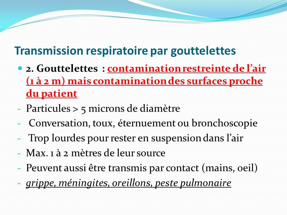 Transmission respiratoire par gouttelettes