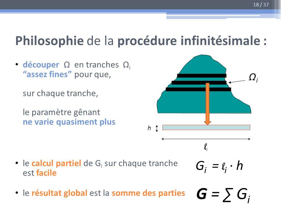 G = ∑ Gi Philosophie de la procédure infinitésimale : Gi = li · h Ωi