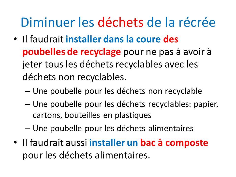 Diminuer les déchets de la récrée