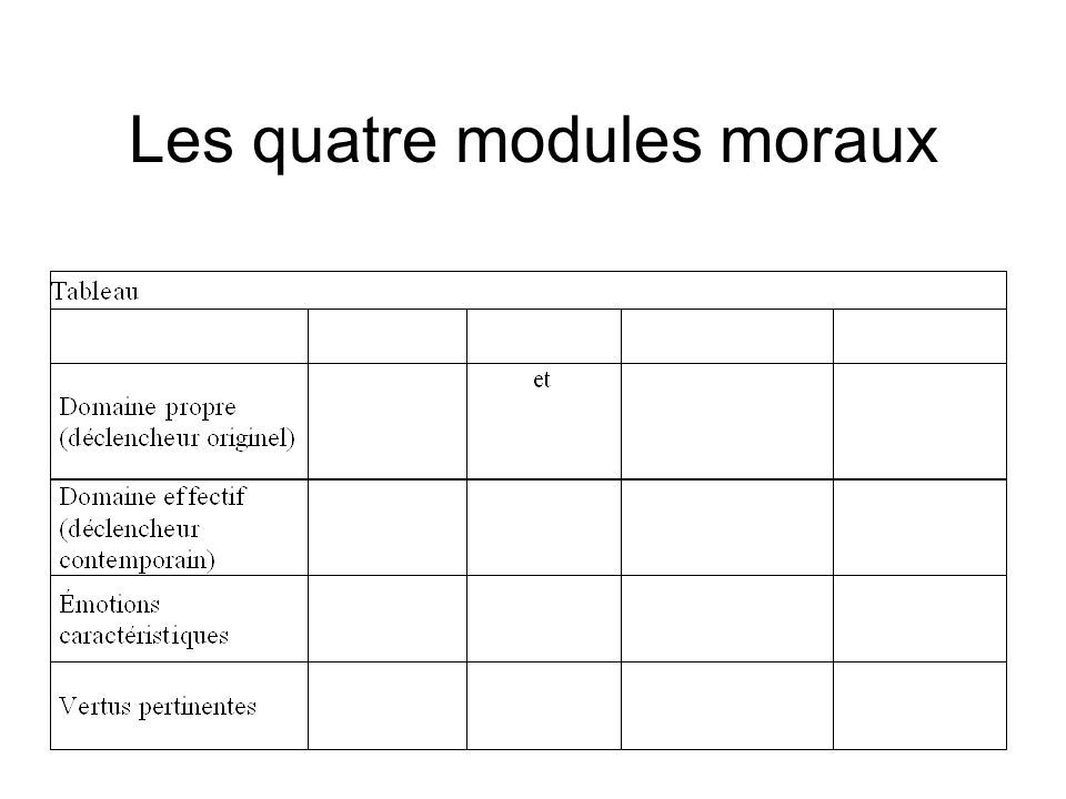 Les quatre modules moraux