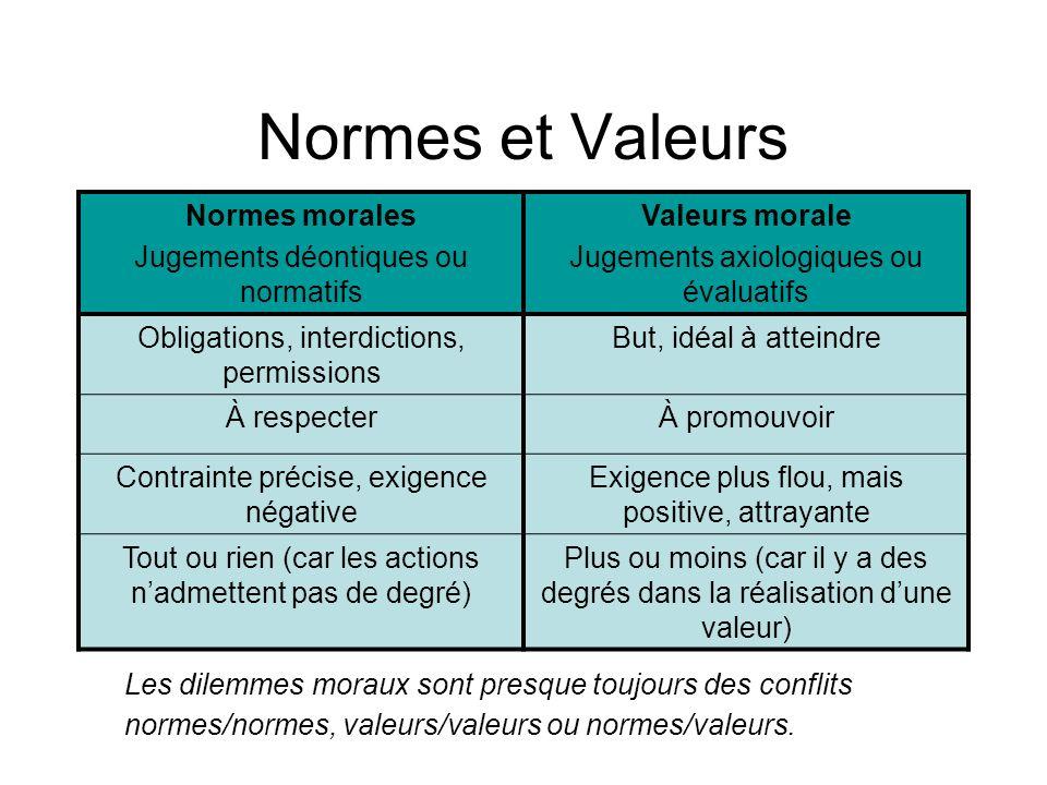 Normes et Valeurs Normes morales Jugements déontiques ou normatifs