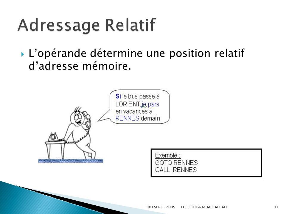 Adressage Relatif L'opérande détermine une position relatif d'adresse mémoire.