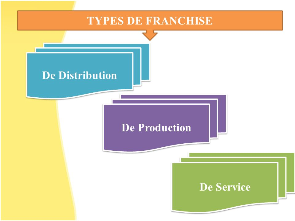 TYPES DE FRANCHISE De Distribution De Production De Service