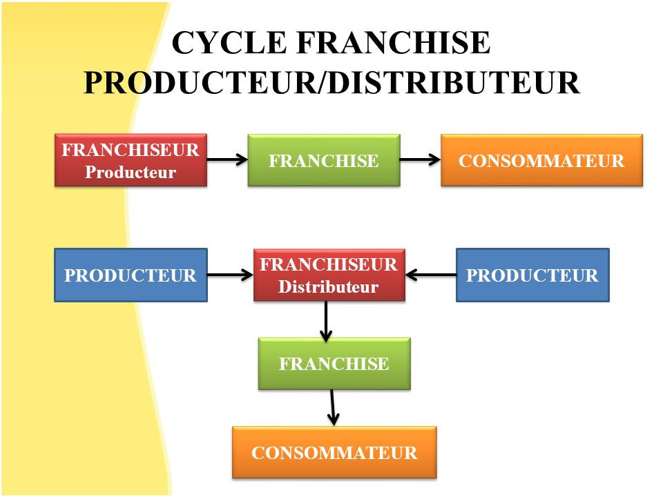 CYCLE FRANCHISE PRODUCTEUR/DISTRIBUTEUR