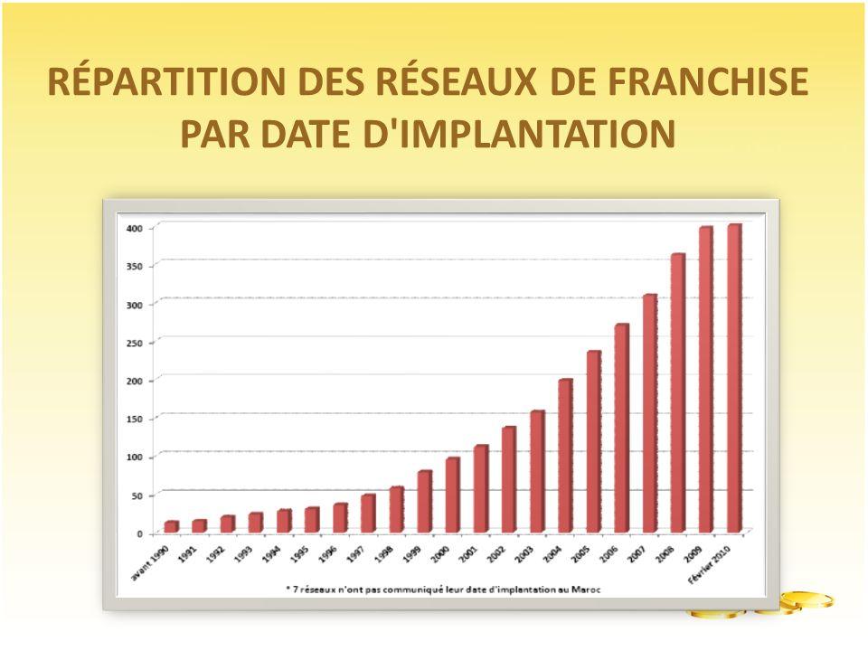 RÉPARTITION DES RÉSEAUX DE FRANCHISE PAR DATE D IMPLANTATION