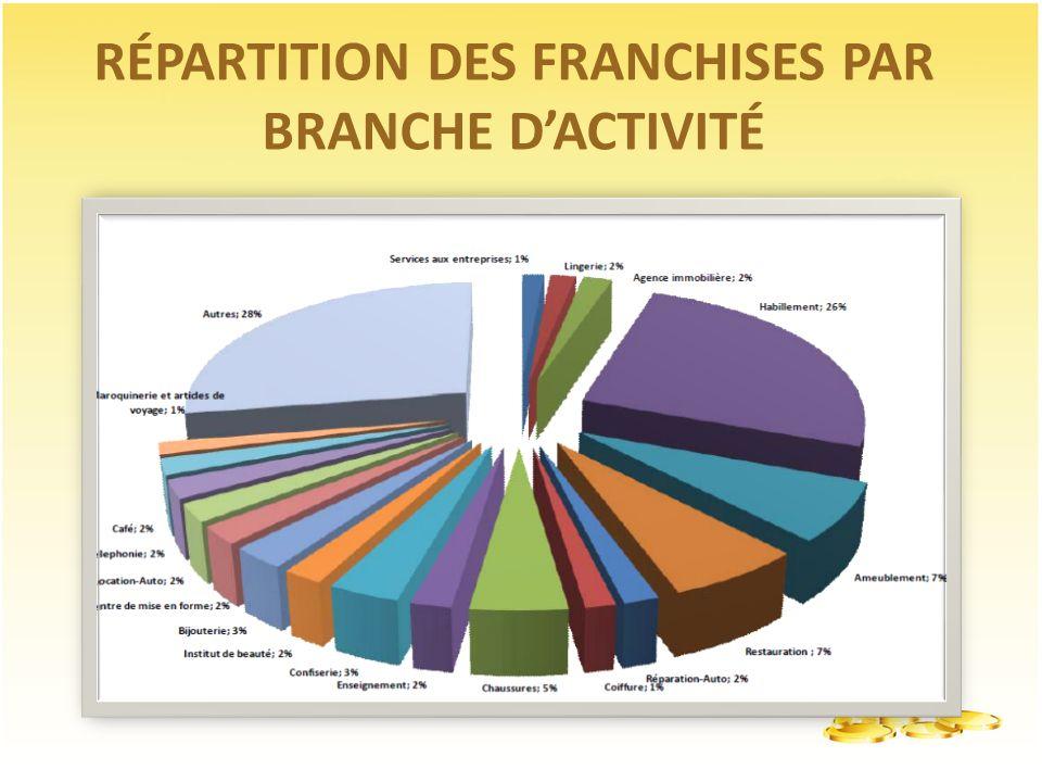 RÉPARTITION DES FRANCHISES PAR BRANCHE D'ACTIVITÉ