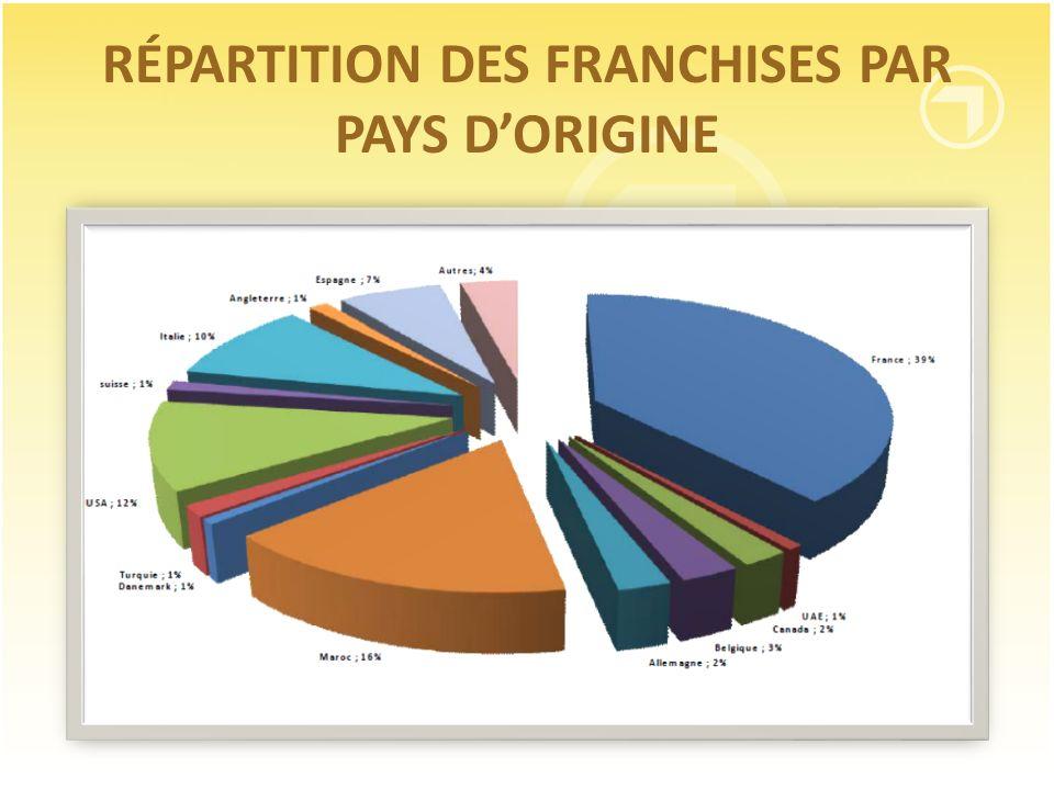 RÉPARTITION DES FRANCHISES PAR PAYS D'ORIGINE
