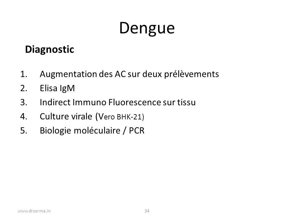 Dengue Diagnostic Augmentation des AC sur deux prélèvements Elisa IgM