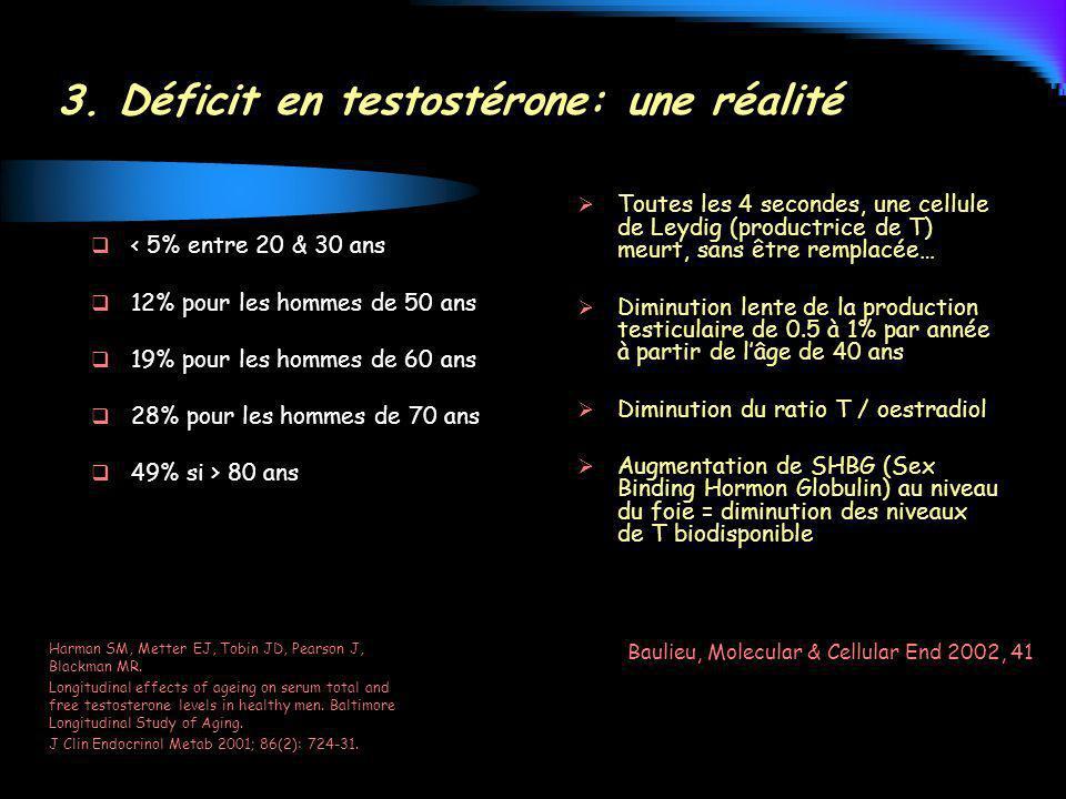 3. Déficit en testostérone: une réalité