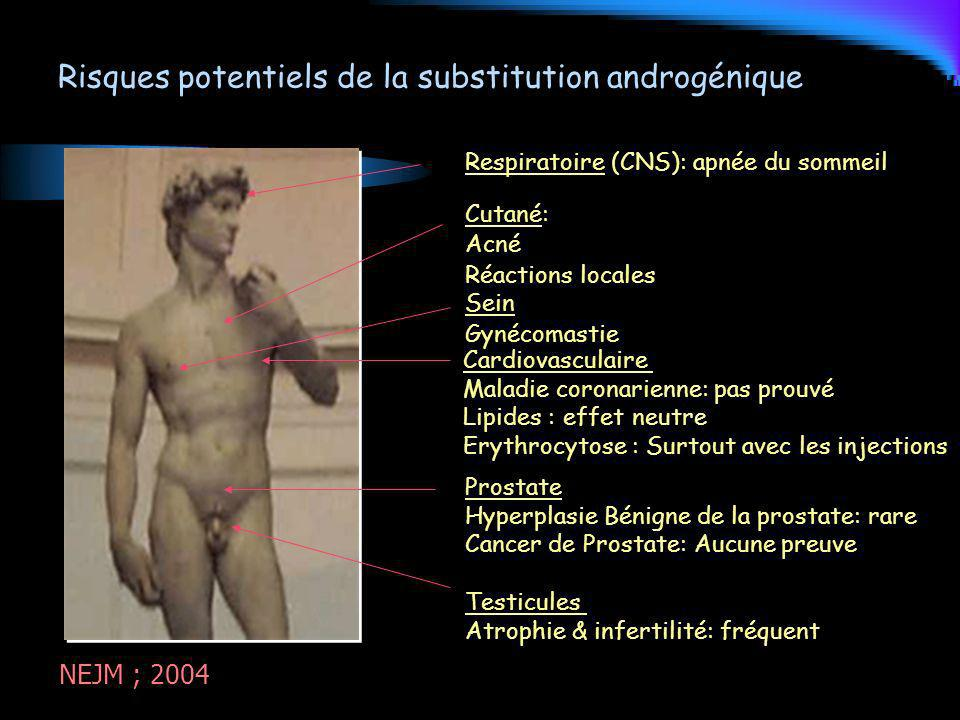 Risques potentiels de la substitution androgénique