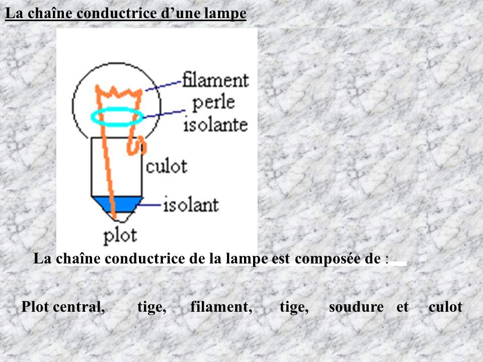 La chaîne conductrice d'une lampe