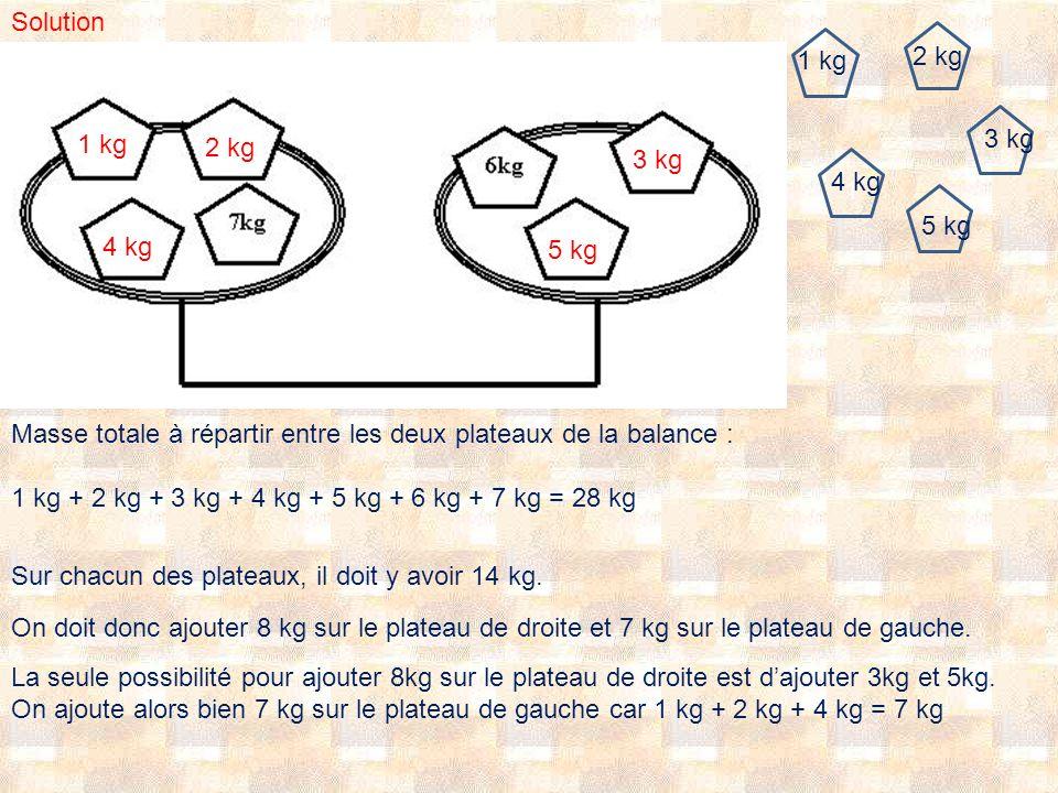 Solution 1 kg. 2 kg. 1 kg. 3 kg. 2 kg. 3 kg. 1. 4 kg. 5 kg. 4 kg. 5 kg. Masse totale à répartir entre les deux plateaux de la balance :