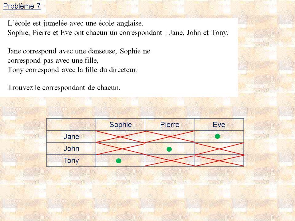 Problème 7 Sophie Pierre Eve Jane John Tony